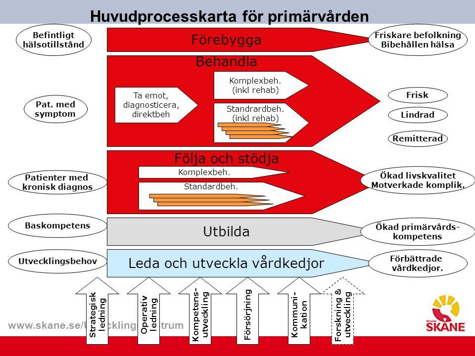 www.skane.se/Utvecklingscentrum Förebygga Huvudprocesskarta för primärvården Kompetens- utveckling Strategisk ledning Operativ ledning Försörjning Kom