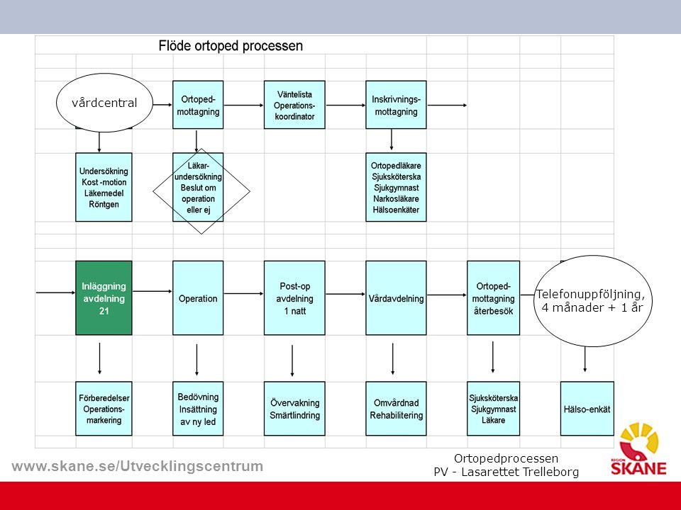 www.skane.se/Utvecklingscentrum vårdcentral Telefonuppföljning, 4 månader + 1 år Ortopedprocessen PV - Lasarettet Trelleborg