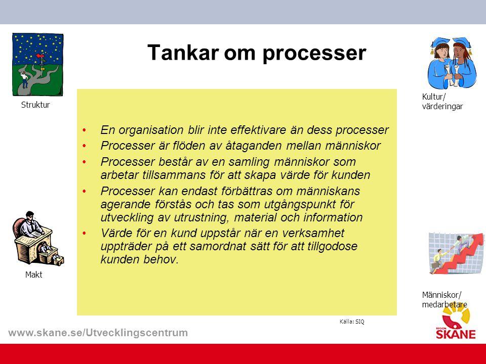 www.skane.se/Utvecklingscentrum Tankar om processer En organisation blir inte effektivare än dess processer Processer är flöden av åtaganden mellan mä