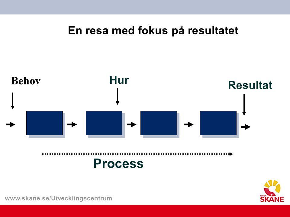 www.skane.se/Utvecklingscentrum En resa med fokus på resultatet Resultat Hur Process Behov