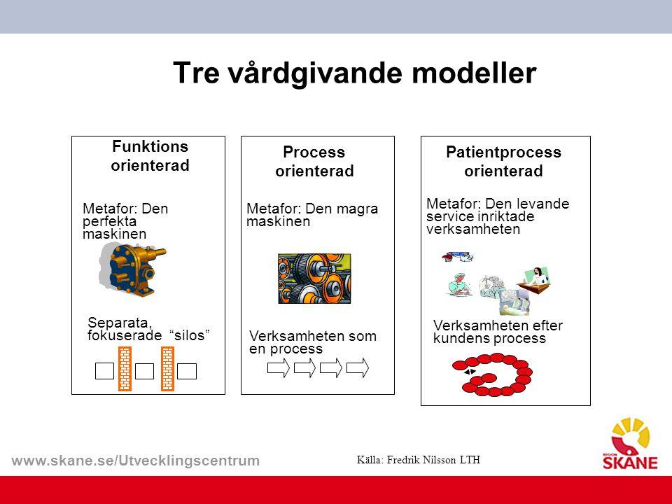 """www.skane.se/Utvecklingscentrum Tre vårdgivande modeller Funktions orienterad Metafor: Den perfekta maskinen Separata, fokuserade """"silos"""" Process orie"""