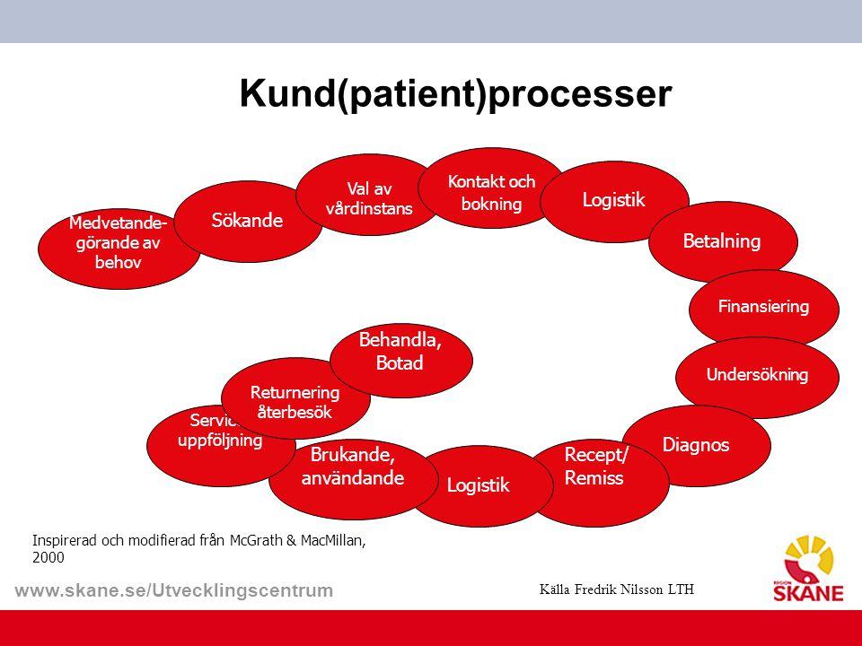 www.skane.se/Utvecklingscentrum Kund(patient)processer Inspirerad och modifierad från McGrath & MacMillan, 2000 Medvetande- görande av behov Sökande V