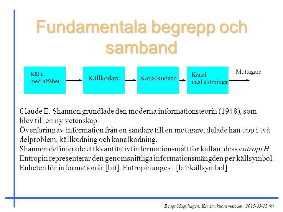 Bengt Magnhagen, Konstruktionsmetoder, 2015-03-21 (6) Fundamentala begrepp och samband Källa med alfabet KällkodareKanalkodare Kanal med störningar Cl