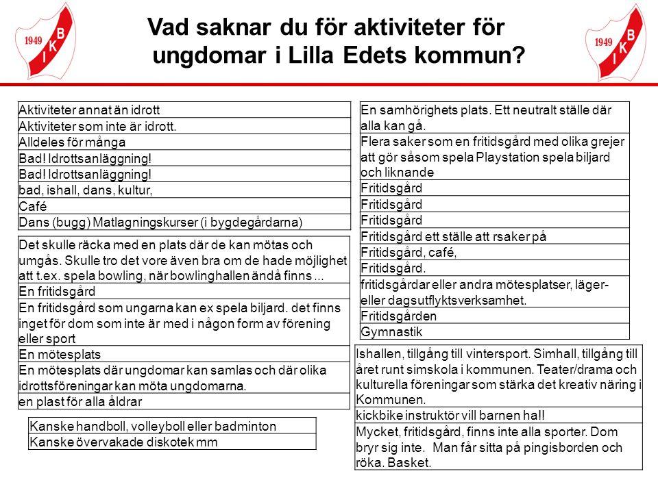 Vad saknar du för aktiviteter för ungdomar i Lilla Edets kommun? Aktiviteter annat än idrott Aktiviteter som inte är idrott. Alldeles för många Bad! I