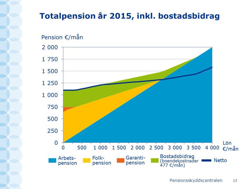 Pensionsskyddscentralen 13