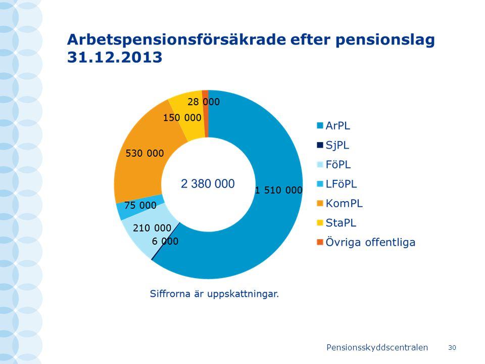 Pensionsskyddscentralen 30