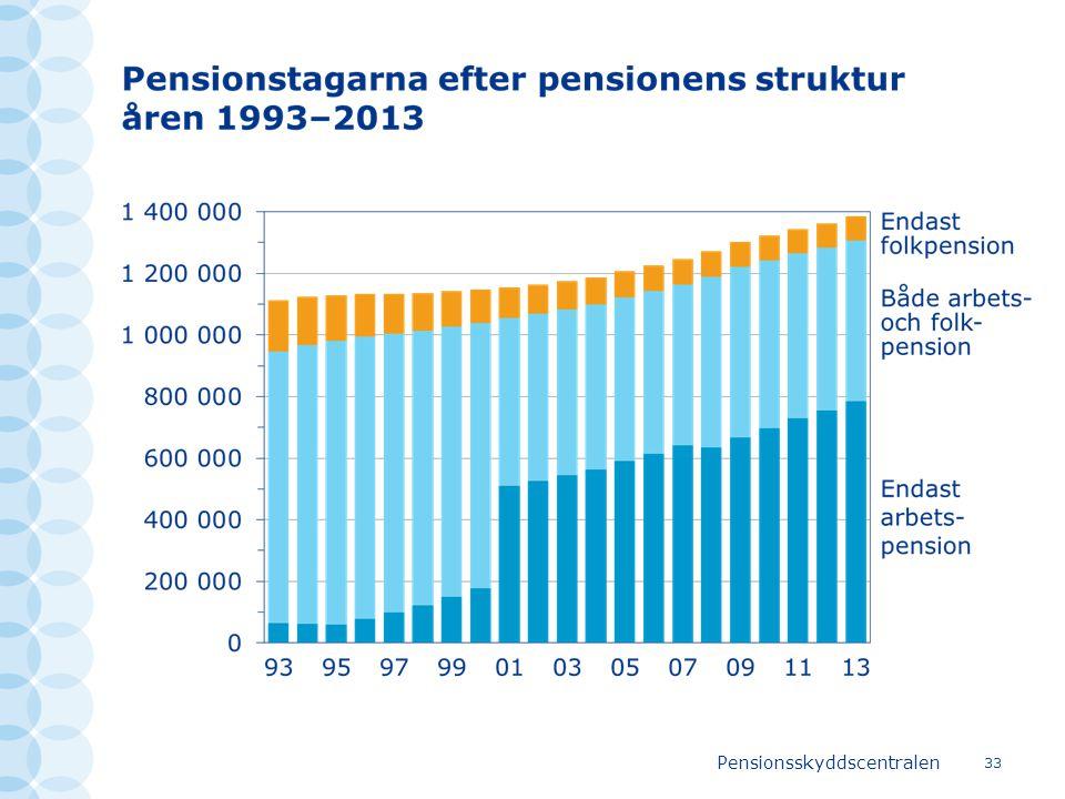 Pensionsskyddscentralen 33