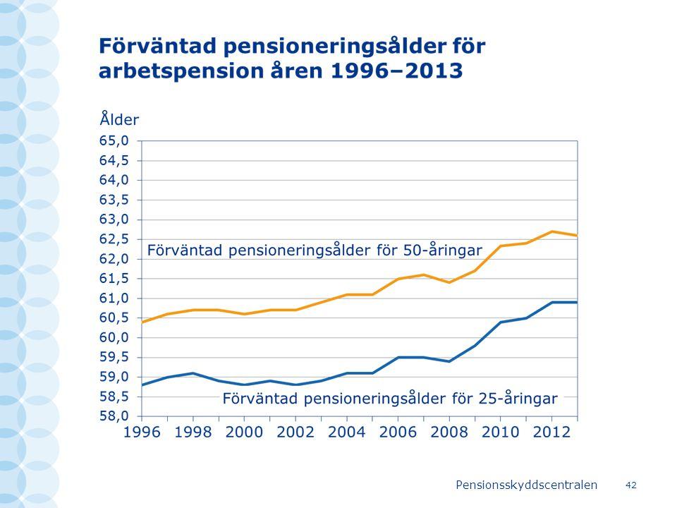 Pensionsskyddscentralen 42
