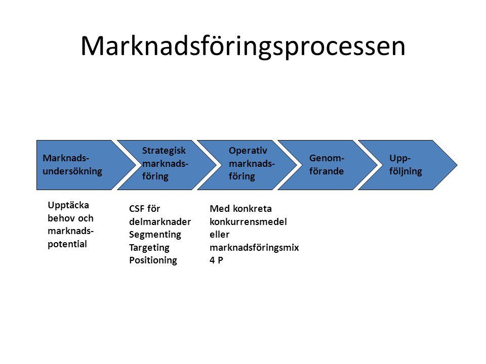 Marknadsföringsprocessen Upp- följning Operativ marknads- föring Strategisk marknads- föring Marknads- undersökning Genom- förande CSF för delmarknader Segmenting Targeting Positioning Upptäcka behov och marknads- potential Med konkreta konkurrensmedel eller marknadsföringsmix 4 P