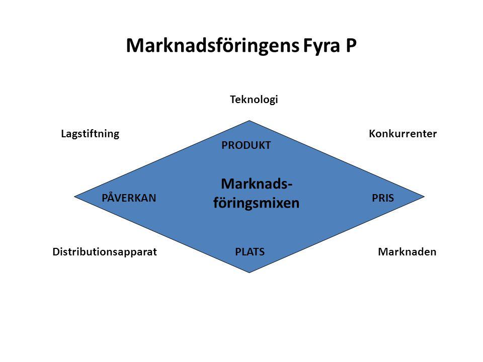 Marknadsföringens Fyra P PÅVERKAN PRODUKT PLATS PRIS Teknologi LagstiftningKonkurrenter DistributionsapparatMarknaden Marknads- föringsmixen