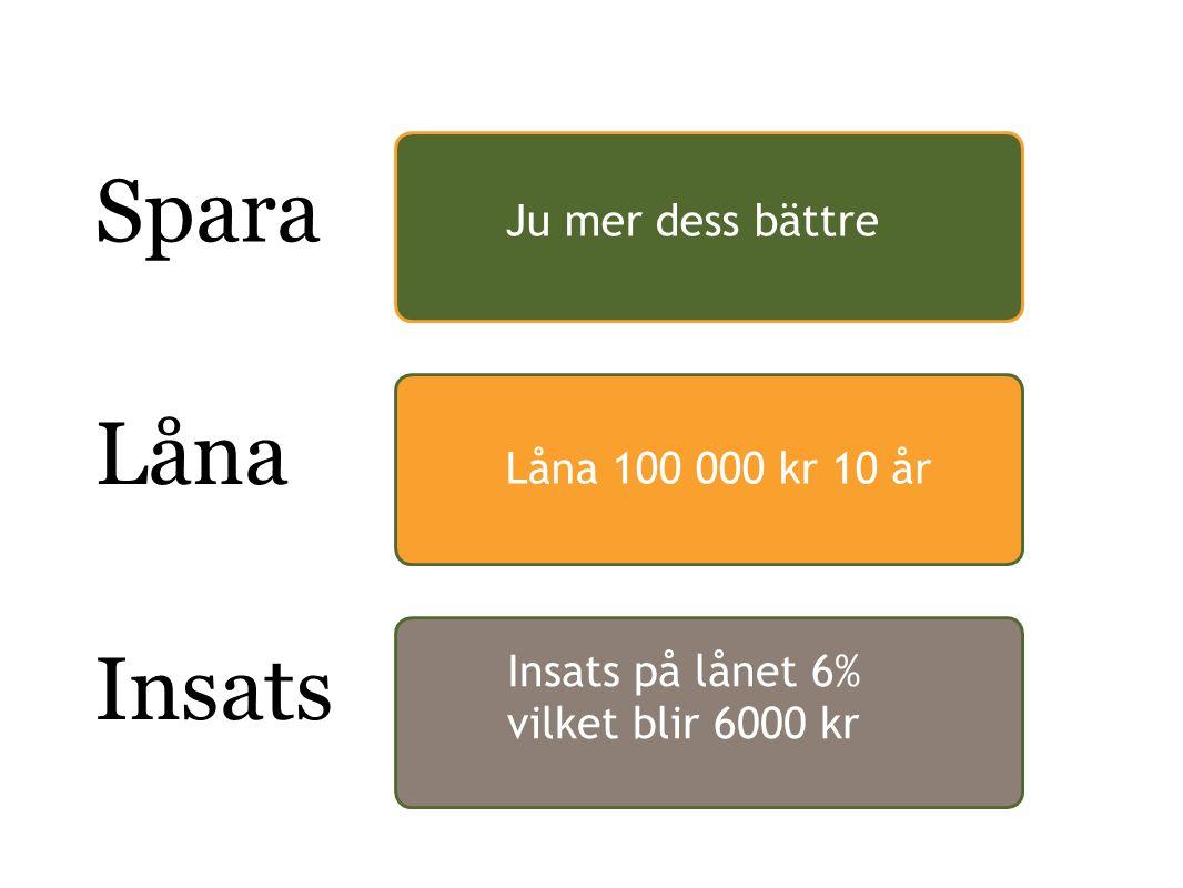 Spara Ju mer dess bättre Låna Låna 100 000 kr 10år Insats Insats på lånet 6% vilket blir 6000 kr