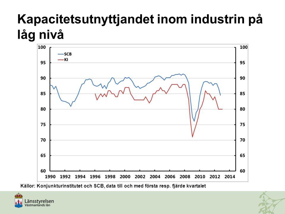 Kapacitetsutnyttjandet inom industrin på låg nivå Källor: Konjunkturinstitutet och SCB, data till och med första resp. fjärde kvartalet