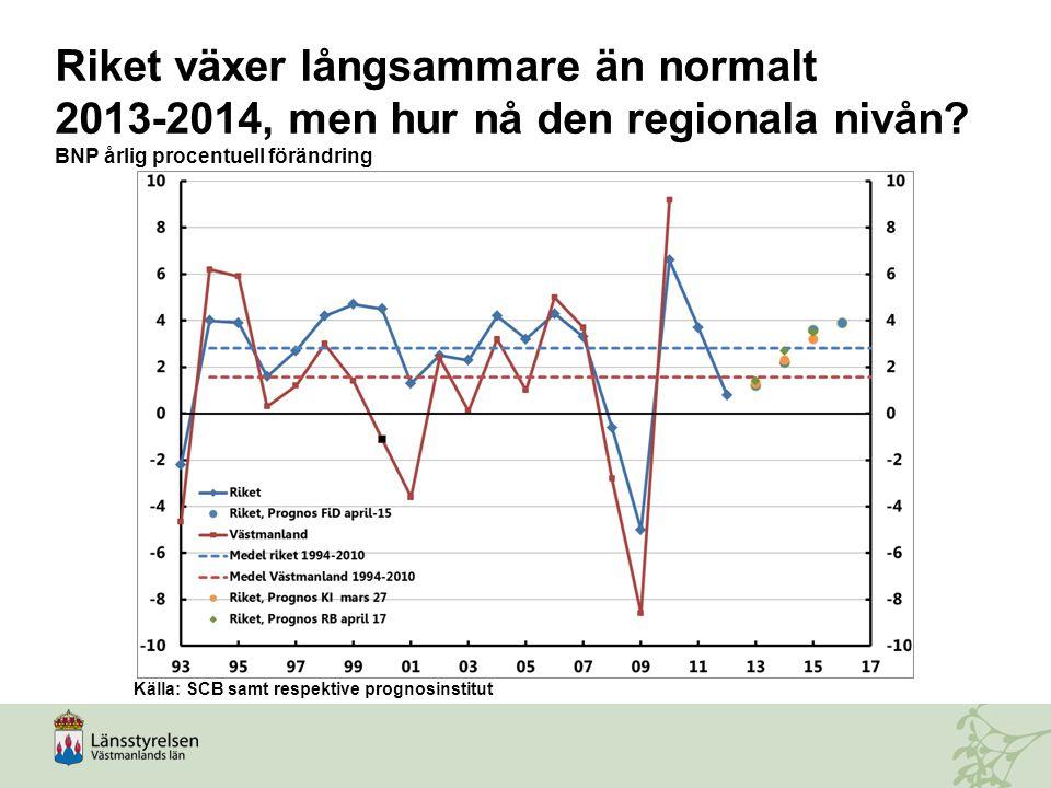 Riket växer långsammare än normalt 2013-2014, men hur nå den regionala nivån? BNP årlig procentuell förändring Källa: SCB samt respektive prognosinsti