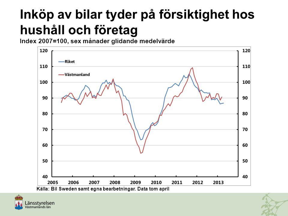 Inköp av bilar tyder på försiktighet hos hushåll och företag Index 2007=100, sex månader glidande medelvärde Källa: Bil Sweden samt egna bearbetningar