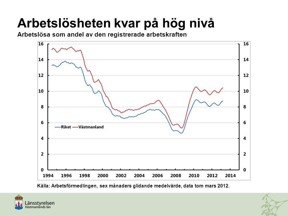 Arbetslösheten kvar på hög nivå Arbetslösa som andel av den registrerade arbetskraften Källa: Arbetsförmedlingen, sex månaders glidande medelvärde, da