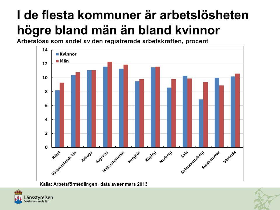 I de flesta kommuner är arbetslösheten högre bland män än bland kvinnor Arbetslösa som andel av den registrerade arbetskraften, procent Källa: Arbetsf