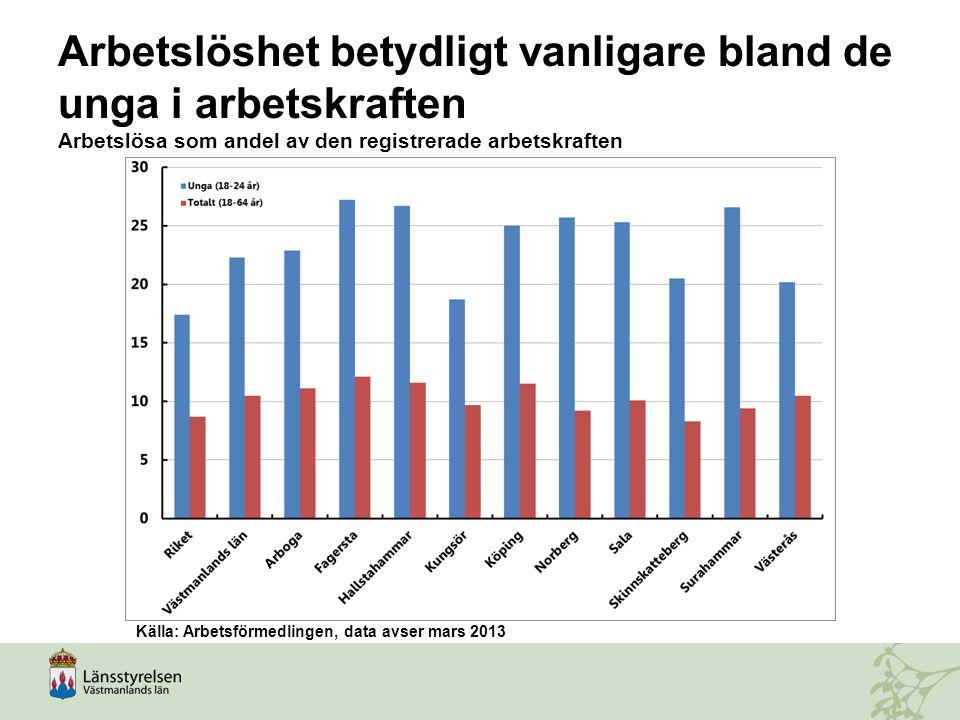 Arbetslöshet betydligt vanligare bland de unga i arbetskraften Arbetslösa som andel av den registrerade arbetskraften Källa: Arbetsförmedlingen, data