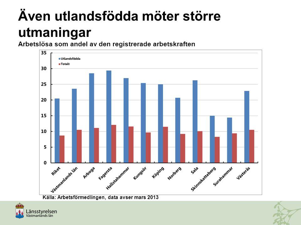 Även utlandsfödda möter större utmaningar Arbetslösa som andel av den registrerade arbetskraften Källa: Arbetsförmedlingen, data avser mars 2013