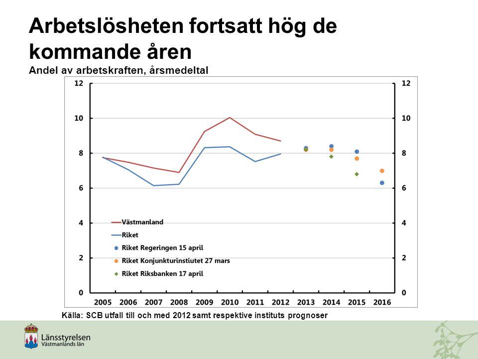 Arbetslösheten fortsatt hög de kommande åren Andel av arbetskraften, årsmedeltal Källa: SCB utfall till och med 2012 samt respektive instituts prognos