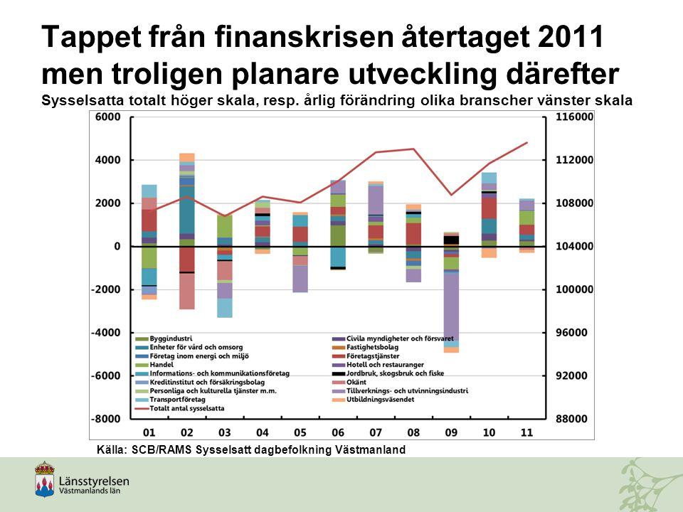 Tappet från finanskrisen återtaget 2011 men troligen planare utveckling därefter Sysselsatta totalt höger skala, resp. årlig förändring olika bransche