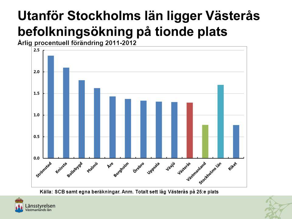 Utanför Stockholms län ligger Västerås befolkningsökning på tionde plats Årlig procentuell förändring 2011-2012 Källa: SCB samt egna beräkningar. Anm.