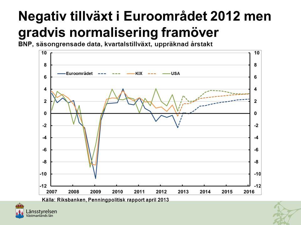 Negativ tillväxt i Euroområdet 2012 men gradvis normalisering framöver BNP, säsongrensade data, kvartalstillväxt, uppräknad årstakt Källa: Riksbanken,
