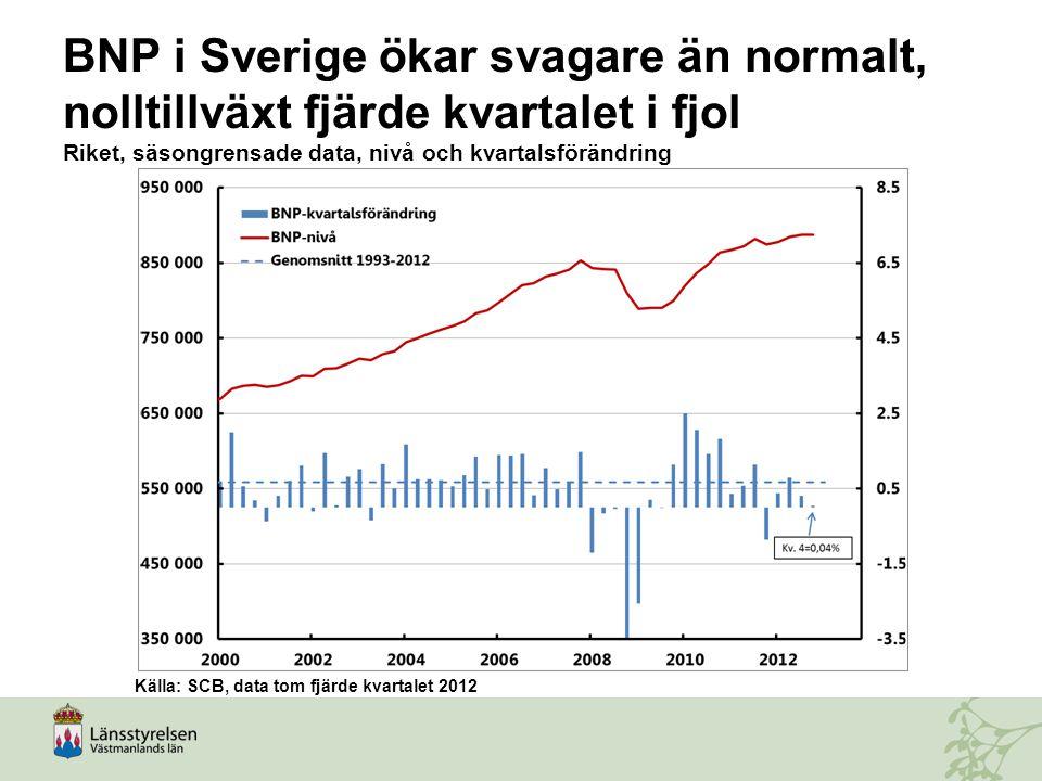 BNP i Sverige ökar svagare än normalt, nolltillväxt fjärde kvartalet i fjol Riket, säsongrensade data, nivå och kvartalsförändring Källa: SCB, data to