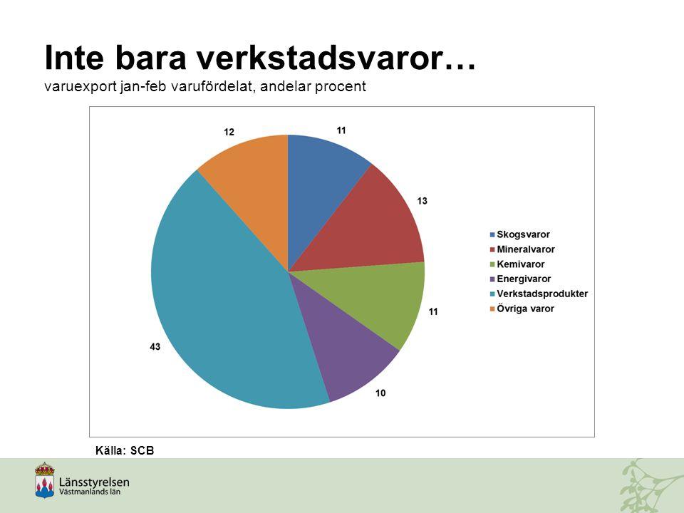Inte bara verkstadsvaror… varuexport jan-feb varufördelat, andelar procent Källa: SCB