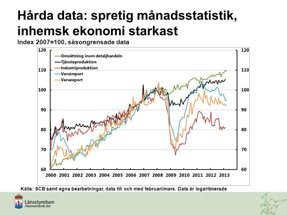 Uppgång (?) i barometerindikatorn tyder på minskad pessimism Genomsnitt=100 Källa: Konjunkturinstitutet, månadsdata tom april