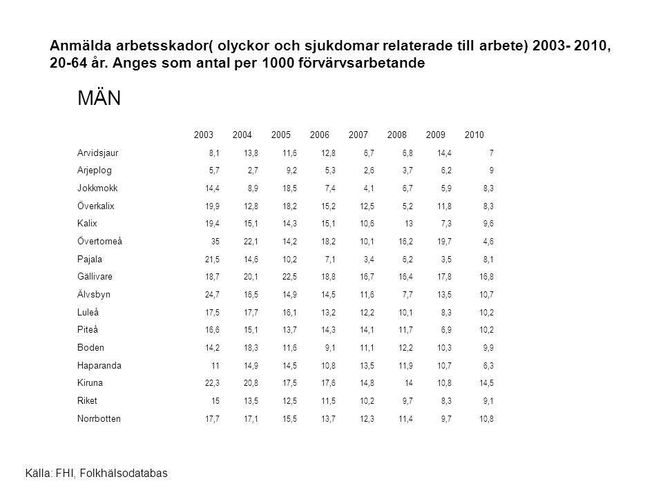 Anmälda arbetsskador( olyckor och sjukdomar relaterade till arbete) 2003- 2010, 20-64 år.