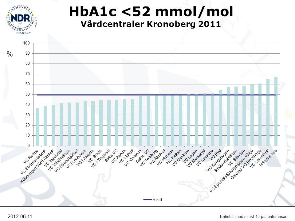 HbA1c <52 mmol/mol Vårdcentraler Kronoberg 2011 % Enheter med minst 10 patienter visas 2012-06-11