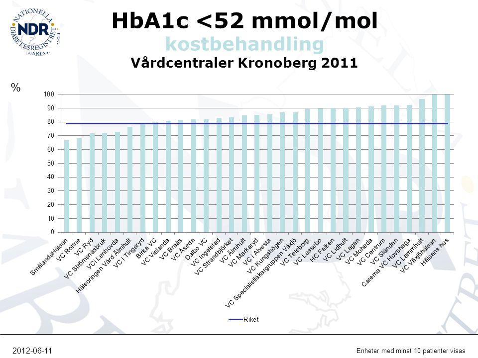 HbA1c <52 mmol/mol kostbehandling Vårdcentraler Kronoberg 2011 % Enheter med minst 10 patienter visas 2012-06-11