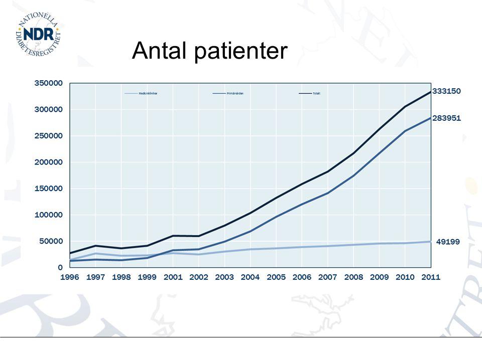 Antal patienter