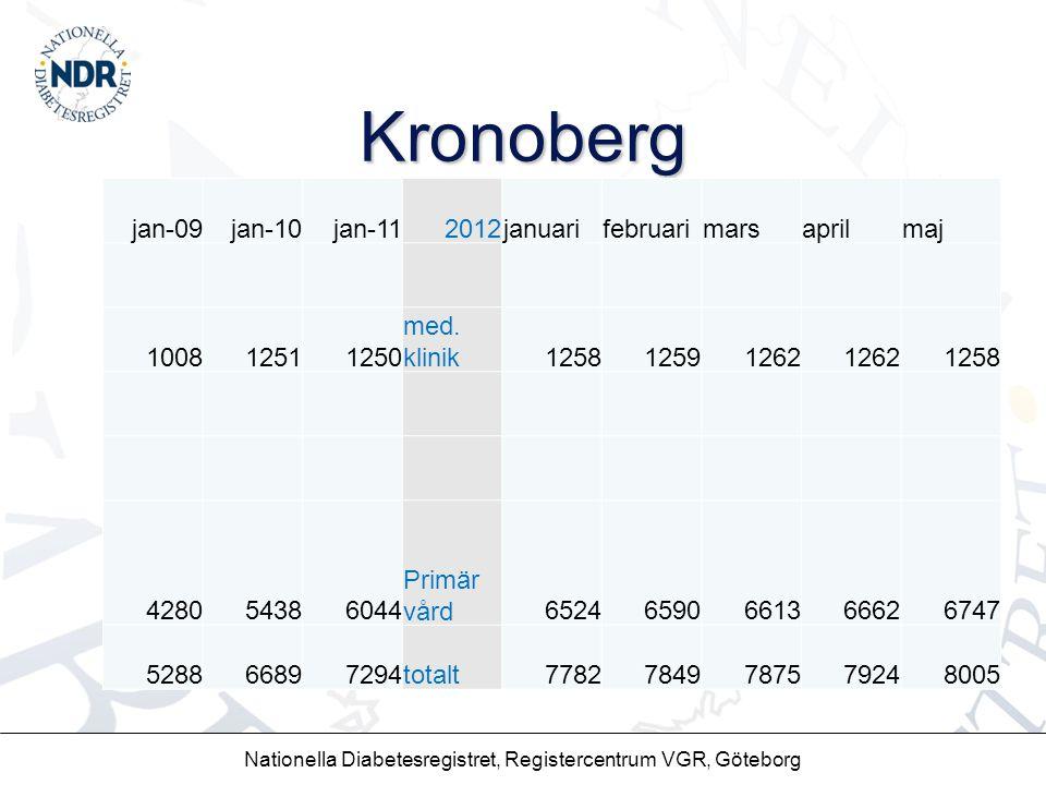 Kronoberg Nationella Diabetesregistret, Registercentrum VGR, Göteborg jan-09jan-10jan-112012januarifebruarimarsaprilmaj 100812511250 med. klinik125812