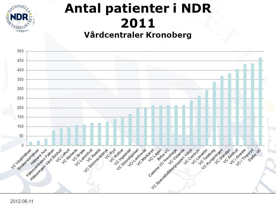 Antal patienter i NDR 2011 Vårdcentraler Kronoberg 2012-06-11