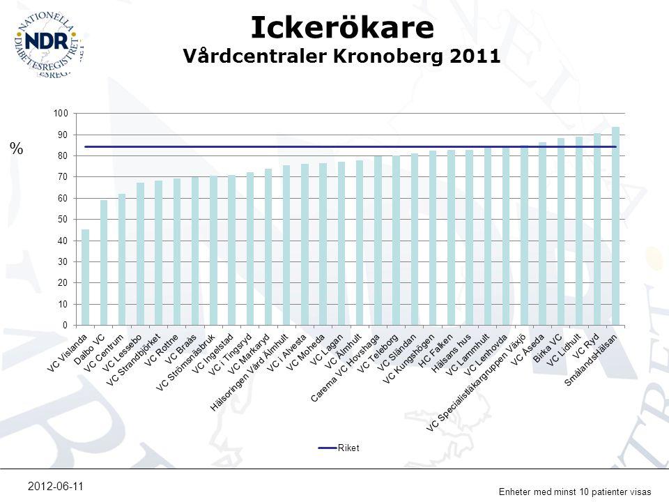 Ickerökare Vårdcentraler Kronoberg 2011 % Enheter med minst 10 patienter visas 2012-06-11