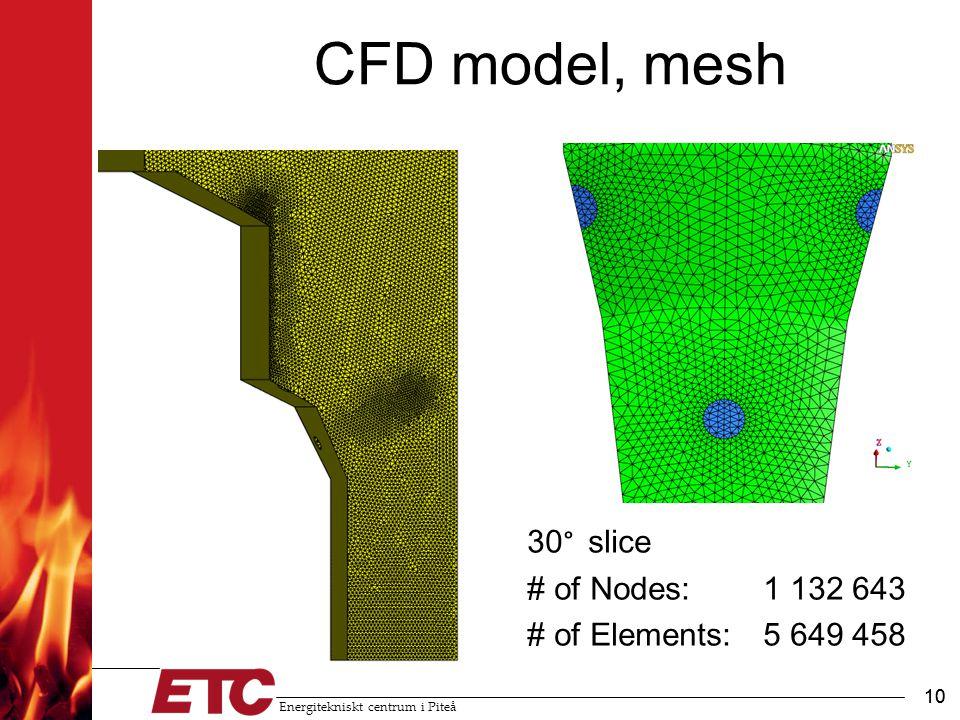 Energitekniskt centrum i Piteå 10 CFD model, mesh 10 30 ° slice # of Nodes: 1 132 643 # of Elements:5 649 458
