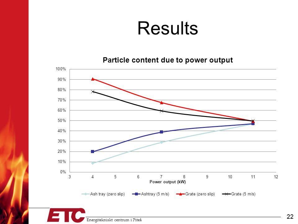 Energitekniskt centrum i Piteå 22 Results 22