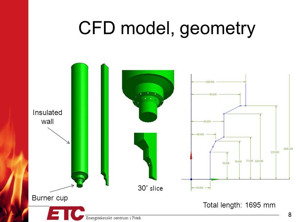Energitekniskt centrum i Piteå 8 CFD model, geometry 8 Total length: 1695 mm 30 ° slice Burner cup Insulated wall