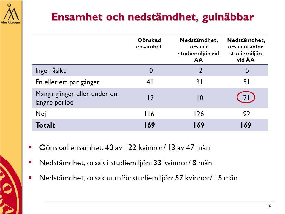 Ensamhet och nedstämdhet, gulnäbbar Oönskad ensamhet Nedstämdhet, orsak i studiemiljön vid ÅA Nedstämdhet, orsak utanför studiemiljön vid ÅA Ingen åsikt 0 2 5 En eller ett par gånger 41 31 51 Många gånger eller under en längre period 12 10 21 Nej 116126 92 Totalt 169 16  Oönskad ensamhet: 40 av 122 kvinnor/ 13 av 47 män  Nedstämdhet, orsak i studiemiljön: 33 kvinnor/ 8 män  Nedstämdhet, orsak utanför studiemiljön: 57 kvinnor/ 15 män