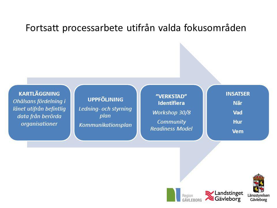 Fortsatt processarbete utifrån valda fokusområden KARTLÄGGNING Ohälsans fördelning i länet utifrån befintlig data från berörda organisationer UPPFÖLJNING Ledning- och styrning plan Kommunikationsplan VERKSTAD Identifiera Workshop 30/8 Community Readiness Model INSATSER När Vad Hur Vem