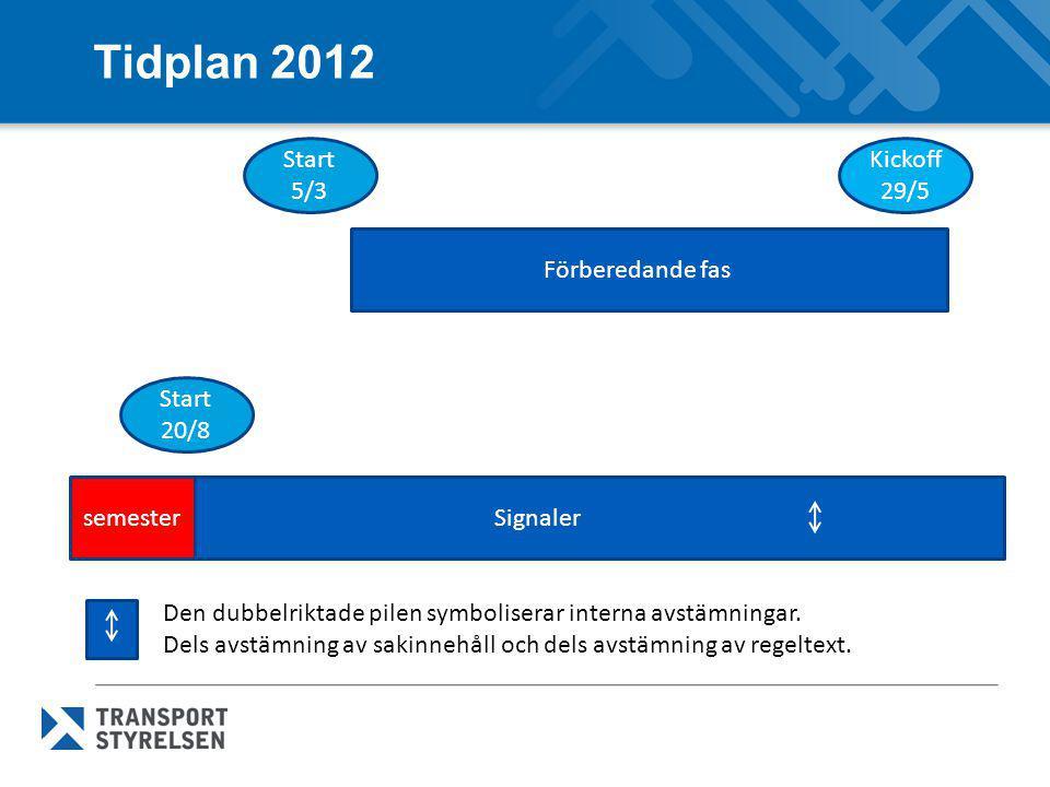 Tidplan 2012 Förberedande fas Signaler Kickoff 29/5 Start 5/3 Start 20/8 semester Den dubbelriktade pilen symboliserar interna avstämningar. Dels avst