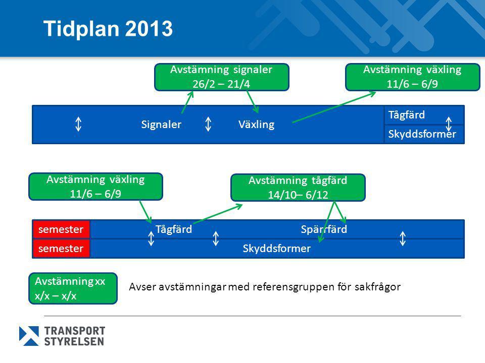 Tidplan 2013 SignalerVäxling Tågfärd Skyddsformer TågfärdSpärrfärd Skyddsformer Avstämning signaler 26/2 – 21/4 Avstämning växling 11/6 – 6/9 Avstämni