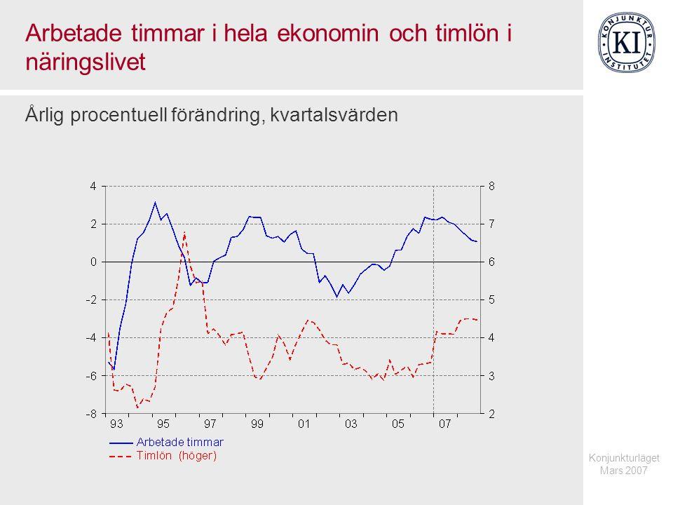 Konjunkturläget Mars 2007 Brist på arbetskraft och timlön i näringslivet Andel företag, procent respektive årlig procentuell förändring, kvartalsvärden