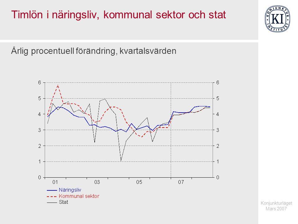 Konjunkturläget Mars 2007 Tjänstepriser Årlig procentuell förändring respektive procent av potentiellt arbetade timmar, kvartalsvärden
