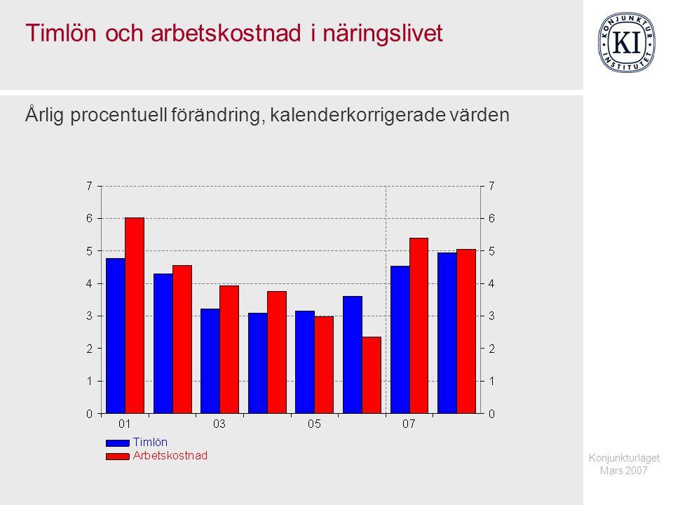Konjunkturläget Mars 2007 Energipriser Index 2000=100, kvartalsvärden