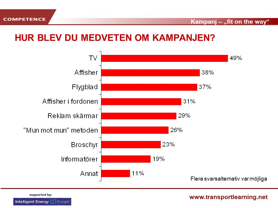 """Kampanj – """"fit on the way"""" www.transportlearning.net HUR BLEV DU MEDVETEN OM KAMPANJEN? Flera svarsalternativ var möjliga"""