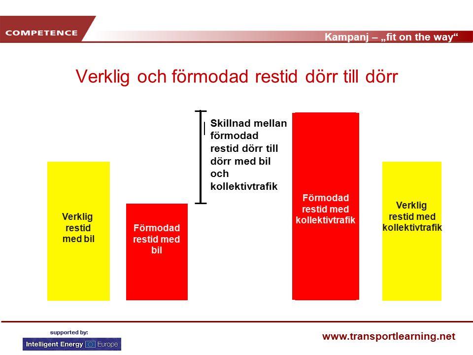 """Kampanj – """"fit on the way www.transportlearning.net SYFTET MED PROJEKTET Att visa på möjligheterna att minska den förmodade restiden från dörr till dörr Att förbättra synen på kollektivtrafiken Att se till att mjuka åtgärder inkluderas i kollektivtrafikoperatörernas åtgärdsreportoar."""
