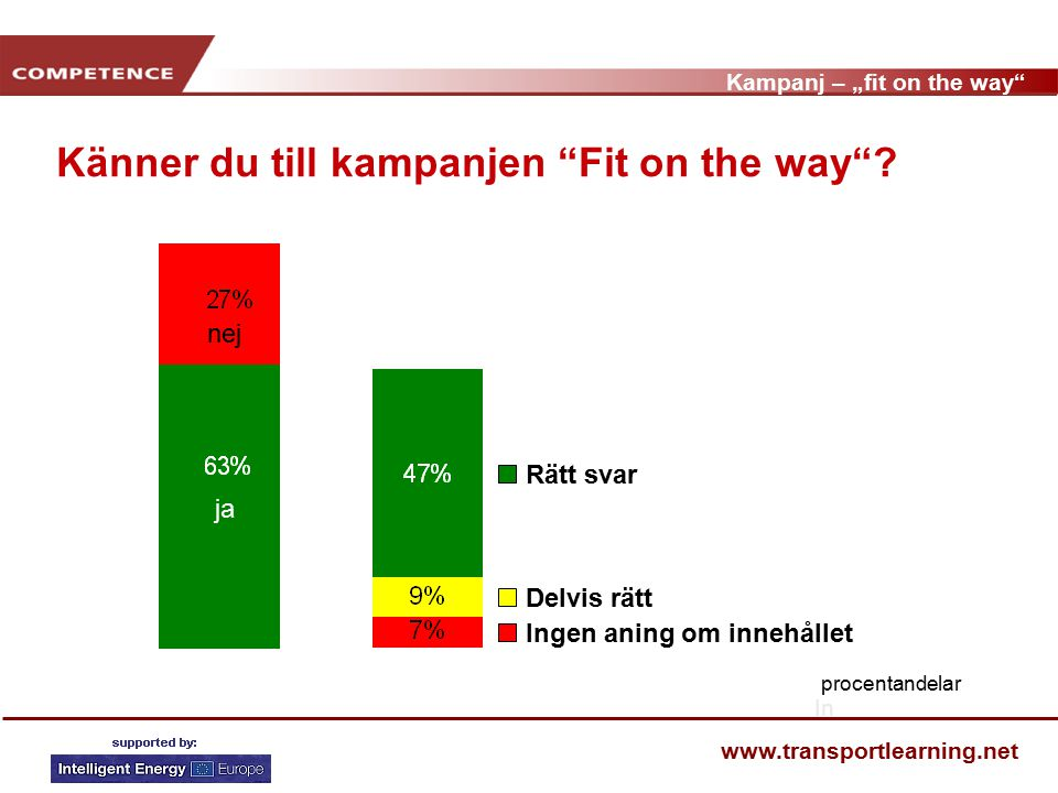 "Kampanj – ""fit on the way www.transportlearning.net Känner du till kampanjen Fit on the way ."