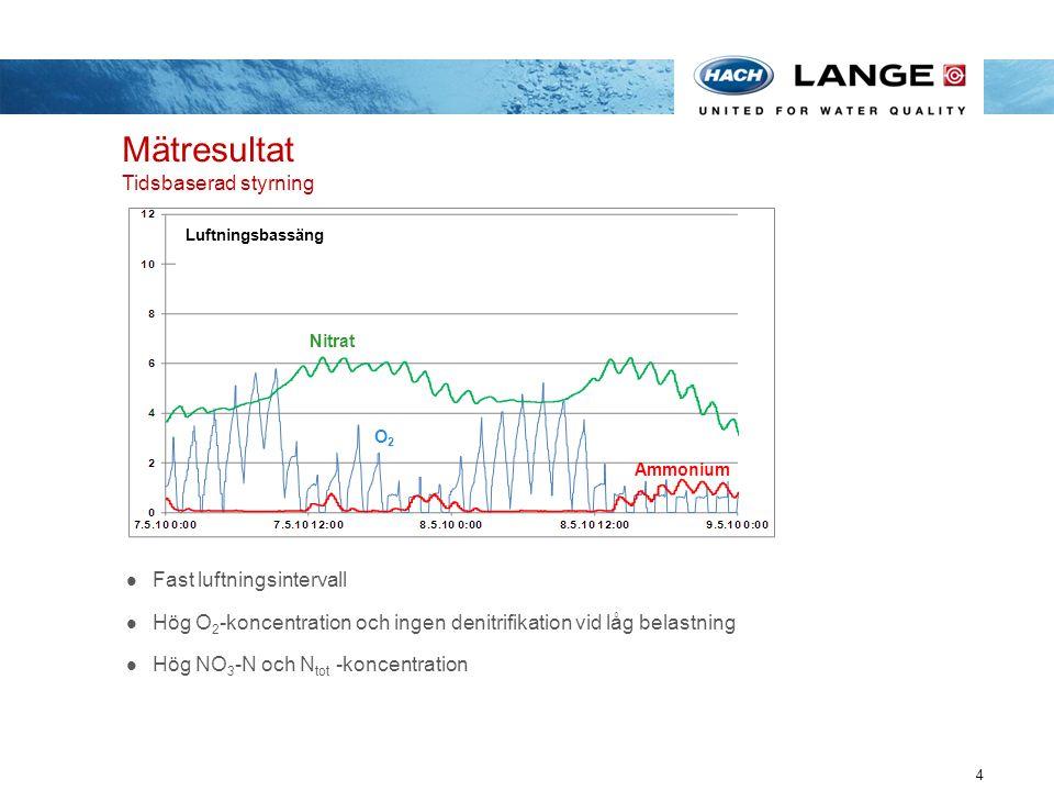 Mätresultat Tidsbaserad styrning 4 Becken 1 Luftningsbassäng Nitrat O2O2 Ammonium Fast luftningsintervall Hög O 2 -koncentration och ingen denitrifika